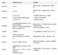 阿里云MongoDB数据库有什么优势?