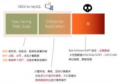 分布式数据库DRDS几大特点